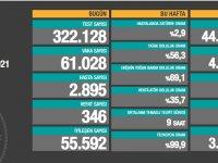 Türkiye'de 61 bin 028 kişinin testi pozitif çıktı, 346 kişi hayatını kaybetti