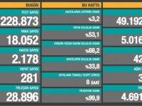 TC Sağlık Bakanlığı Bakanlık açıklaması: 281 ölüm, 18 bin 52 yeni vaka