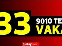 9010 test yapıldı, 24'ü yerel 33 pozitif vaka