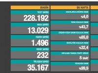 Türkiye'de Koronavirüs | 232 kişi daha hayatını kaybetti, 13 bin 029 yeni vaka tespit edildi