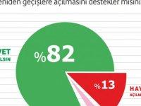Metron'un Araştırmasına Göre Halkın %82'si Kapıların Açılmasını İstiyor