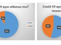 KTÖS açıkladı: Üye öğretmenlerin %91'i aşılandı