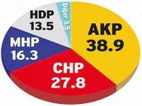 AKP'yi şoke edecek anket!