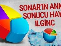 Son Dakika SONAR Anket sonuçlarını açıkladı