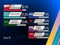 Ukraynalılar Avrupa'yı seçti