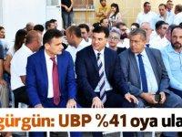 Özgürgün: UBP %41 oya ulaştı
