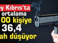 Güney Kıbrıs'ta ortalama 100 kişiye 36,4 silah düşüyor