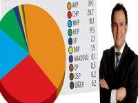 AKP'nin oyları düşüyor diyen araştırma şirketine baskın!