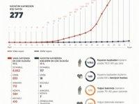 Türkiye'nin İl İl Kovid-19 Vaka Haritası