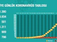 Türkiye'de Koronavirüs | 76 kişi daha hayatını kaybetti; 3 bin 13 yeni tanı kondu