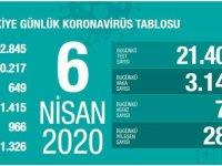 Türkiye'de koronavirüs vaka sayısı 30 bin 217'ye, ölenlerin sayısı 649'a yükseldi