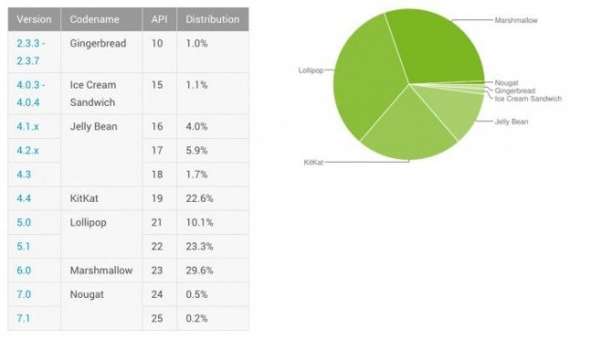 android-chart.jpg