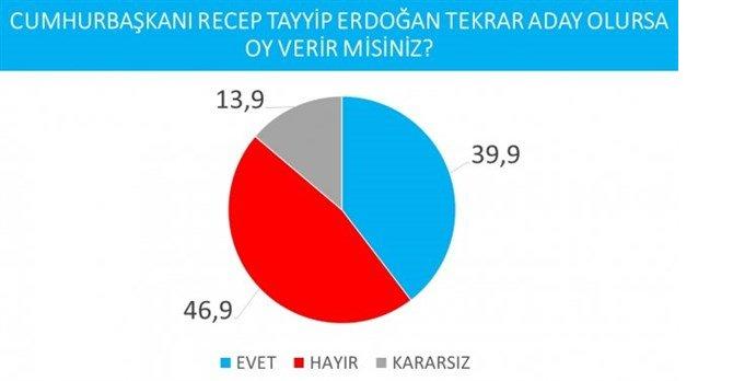 cumhurbaskanligi-secimi-anketi-imamoglu-erdogan-i-geride-birakti-737626-1.jpg