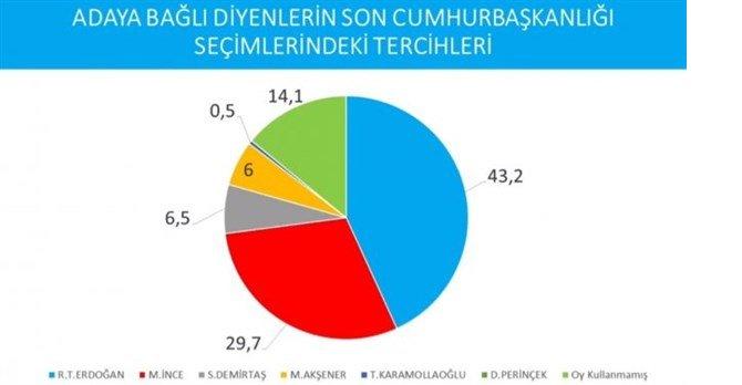cumhurbaskanligi-secimi-anketi-imamoglu-erdogan-i-geride-birakti-737627-1.jpg