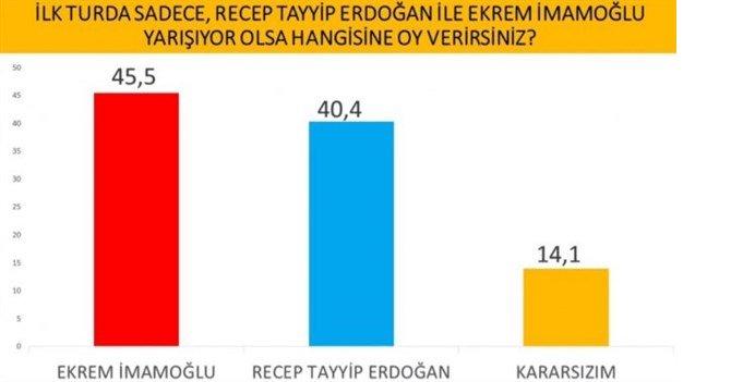 cumhurbaskanligi-secimi-anketi-imamoglu-erdogan-i-geride-birakti-737636-1.jpg