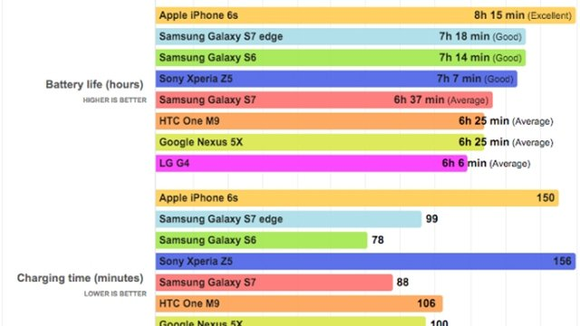 galaxy-s7-s7-iphone-6s-battery-life-tests_640x360.jpg
