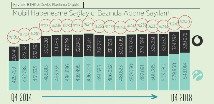 2 KKTC 2011 De-facto nüfusu 294,600 olup, 2013 ve 2014 yıllarına ilişkin olarak nüfus DPÖ tarafından projeksiyon alınarak hesaplanmıştır. (2013 DPÖ Projeksiyonu: 306,368 & 2014 DPÖ Projeksiyonu: 320,884 & 2015 Projeksiyonu: 338,537 & 2017 Projeksiyonu: 351,965) 3 Raporda kullanılan logolar Kıbrıs Mobile Telekomünikasyon Ltd. ve Vodafone Mobile Operations Ltd.'nin tescilli markalarıdır.